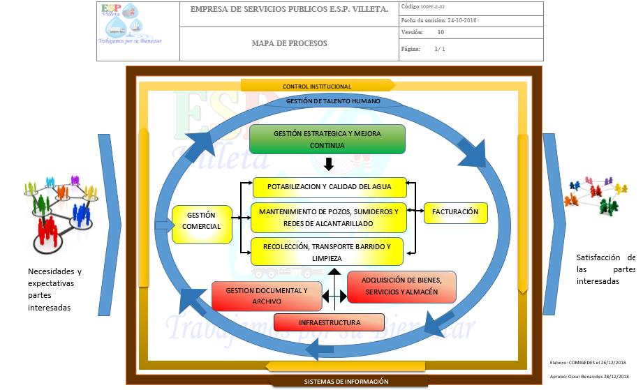 https://espvilleta.gov.co/wp-content/uploads/2020/07/Mapa-de-procesos-V10-1.png